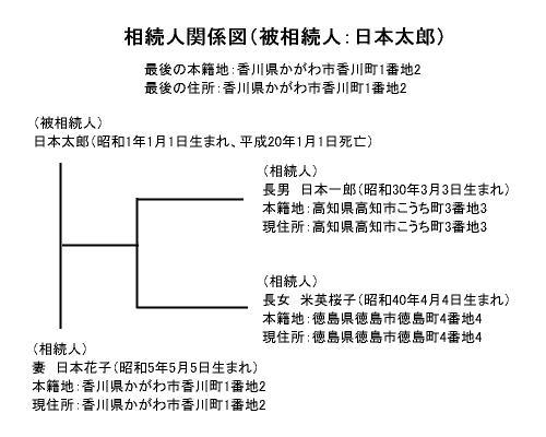 相続人関係図の具体例